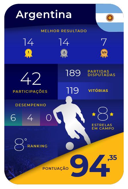 Card Game - Argentina