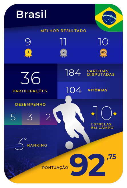 Card Game - Brasil