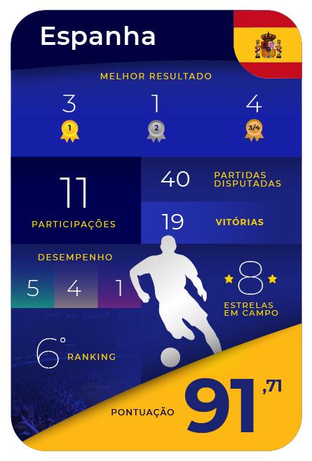 Card Game - Espanha