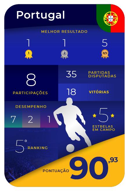 Card Game - Portugal
